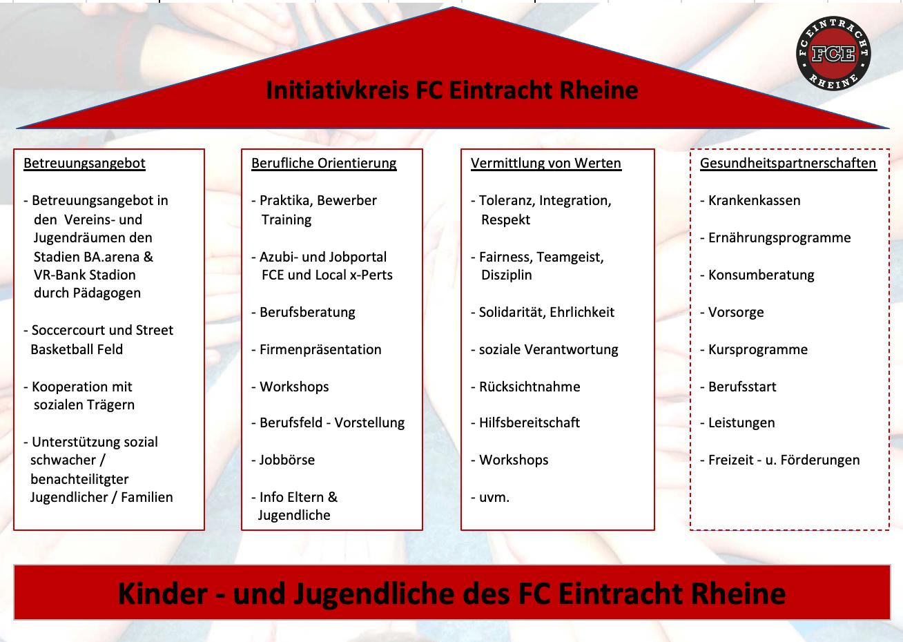 Initiativkreis FCE V1