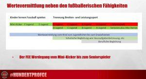 """Die Abbildung zeigt, wie ein """"Ausbildungsplan"""" beim FC Eintracht Rheine aussehen kann."""